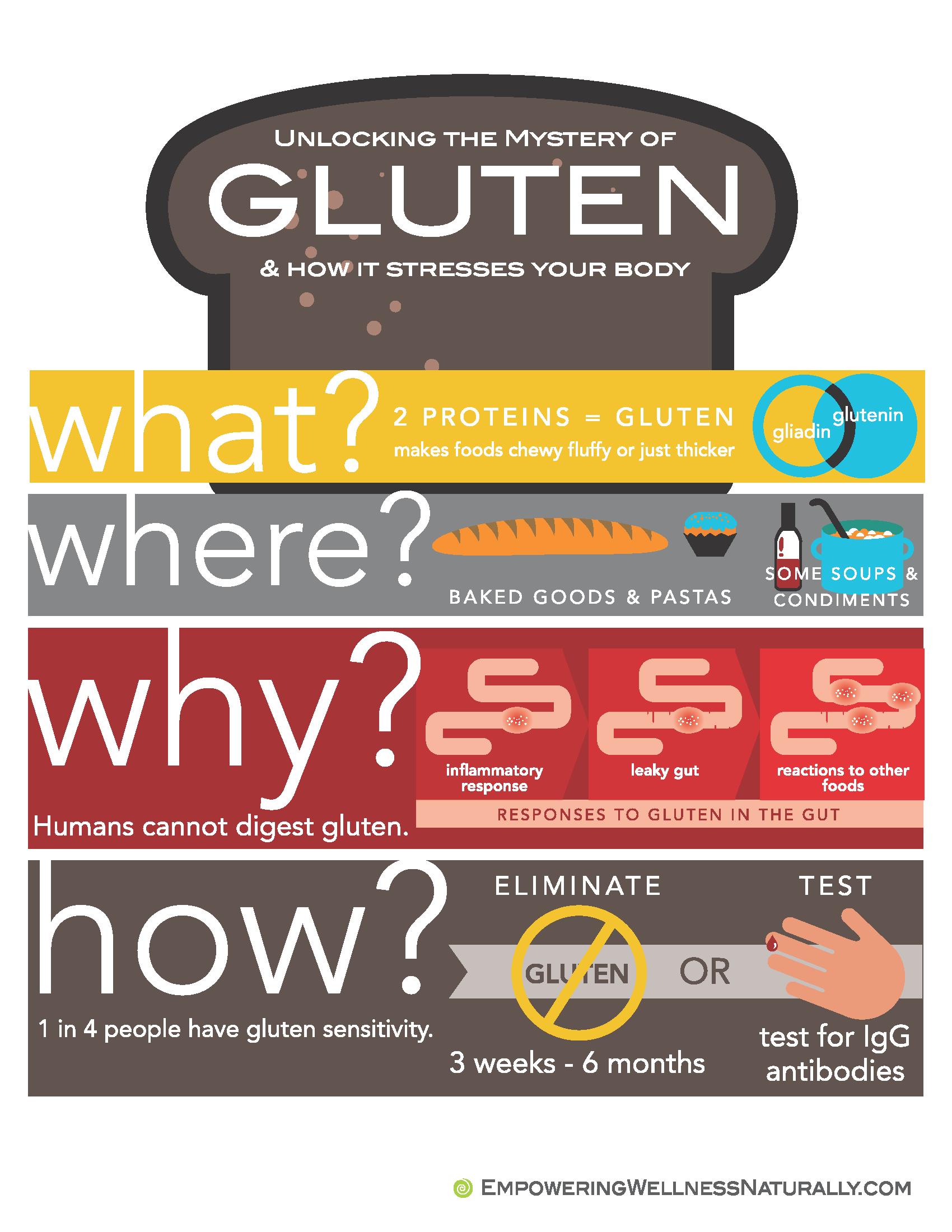 gluten, gluten-free, gluten intolerance